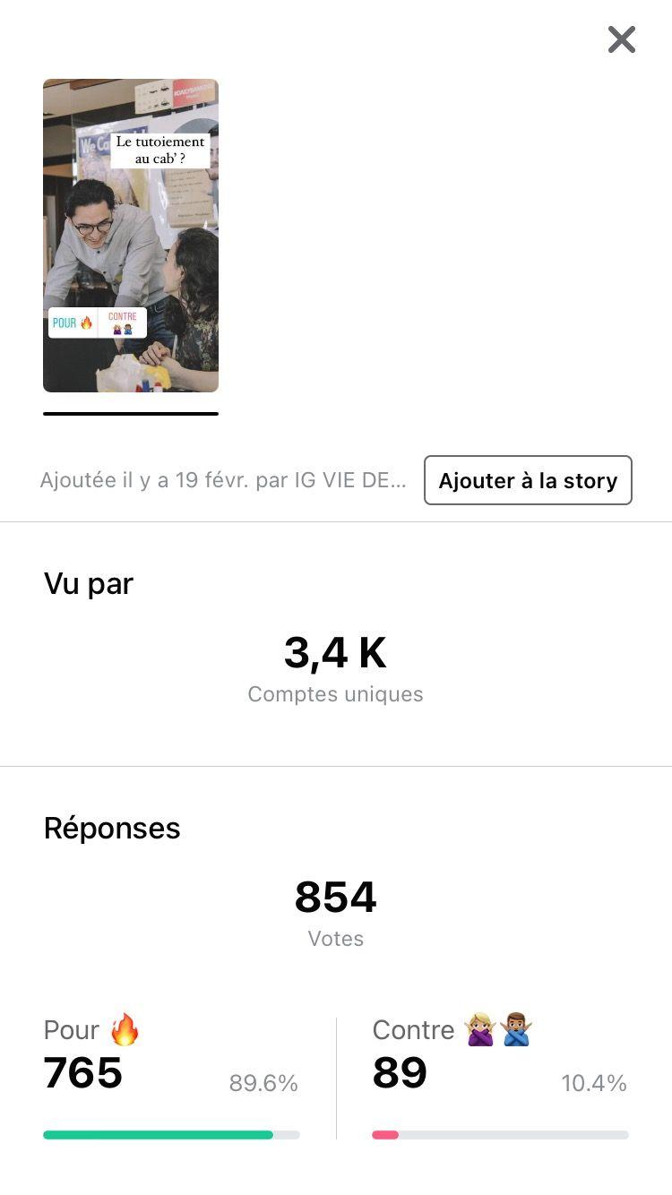 854 votes : 765 Pour 🔥, 89 contre 🙅♀️